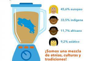 composición étnica multi etnica multi cultural costarricenses